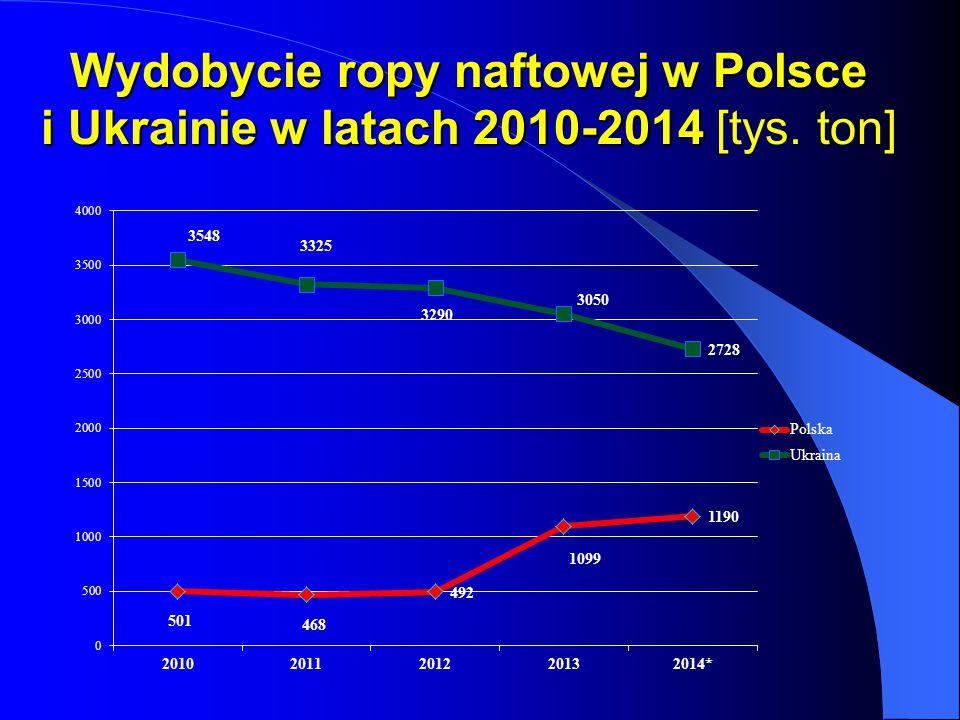 Wydobycie ropy naftowej w Polsce i Ukrainie w latach 2010-2014 [tys